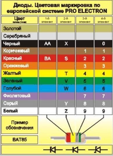 диоды справочник импортные